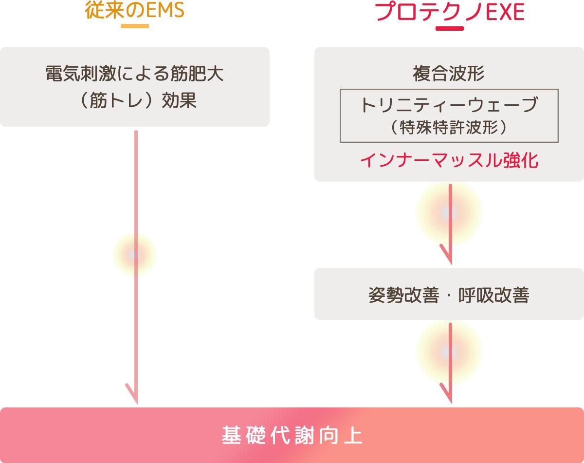 プロテクノEXE 従来の比較イメージ